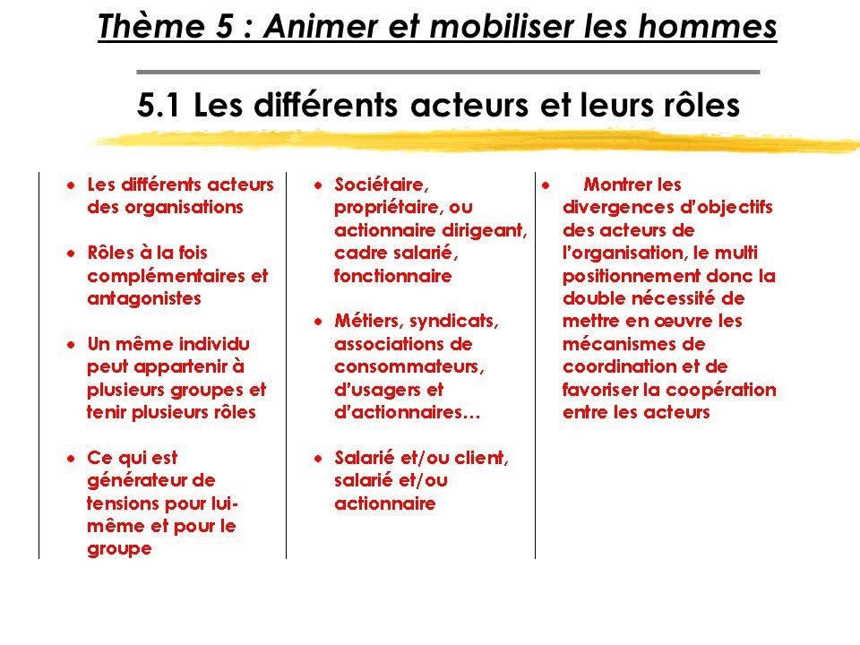 Thème 5 : Animer et mobiliser les hommes 5.1 Les différents acteurs et leurs rôles