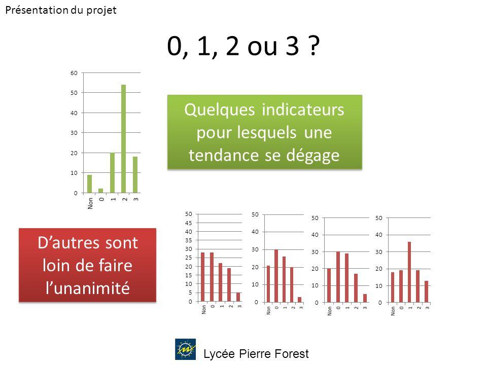 Lycée Pierre Forest 0, 1, 2 ou 3 .