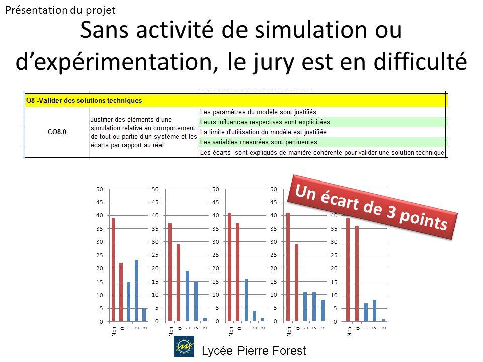 Lycée Pierre Forest Sans activité de simulation ou d'expérimentation, le jury est en difficulté Présentation du projet Un écart de 3 points Non 0123 0123 0123 0123 0123
