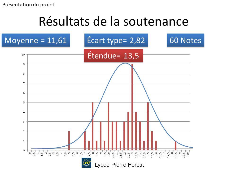 Lycée Pierre Forest Résultats de la soutenance Moyenne = 11,61 60 Notes Écart type= 2,82 Étendue= 13,5 Présentation du projet