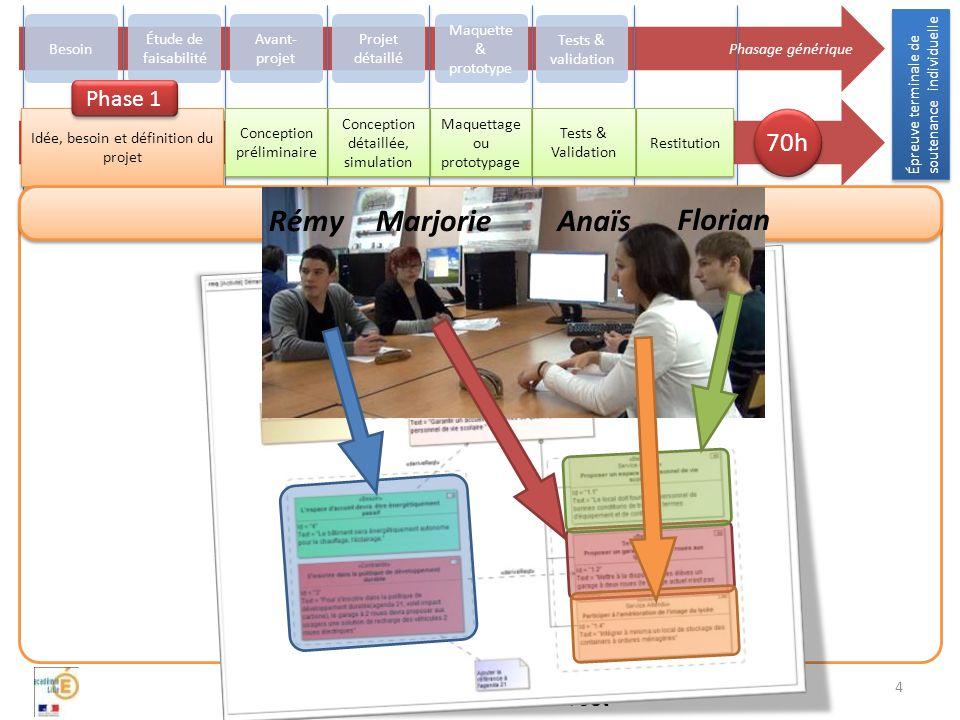 Lycée Pierre Forest Focus sur l'évaluation du projet Bilan de l'expérimentation
