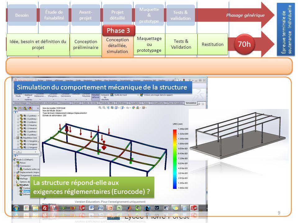 Lycée Pierre Forest La présentation du projet Présentation du projet Le protocole de la simulation
