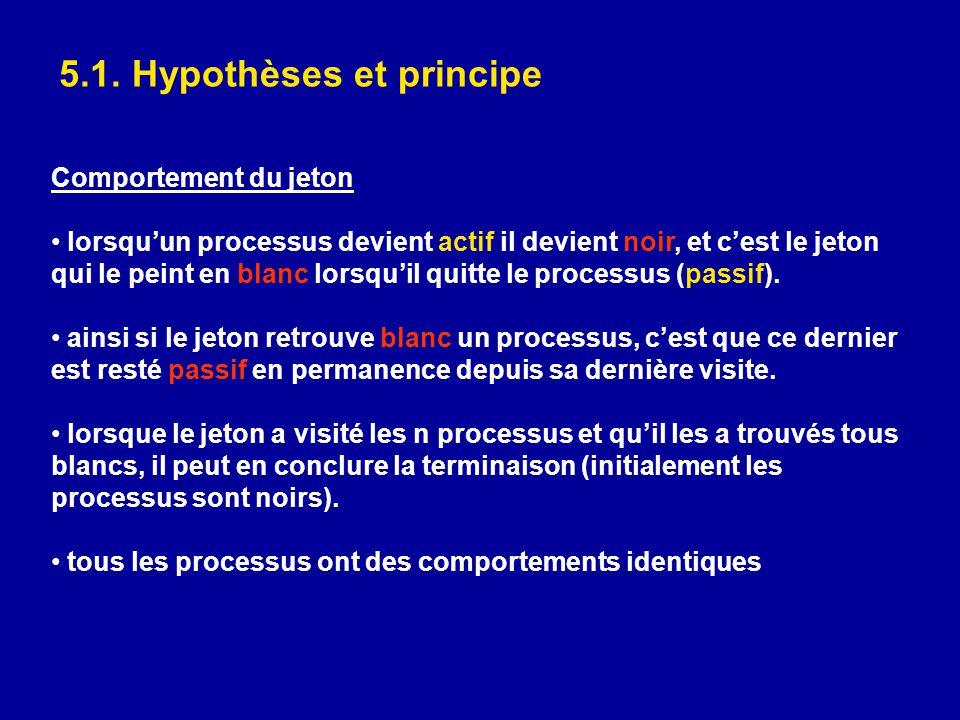 5.1. Hypothèses et principe Comportement du jeton • lorsqu'un processus devient actif il devient noir, et c'est le jeton qui le peint en blanc lorsqu'