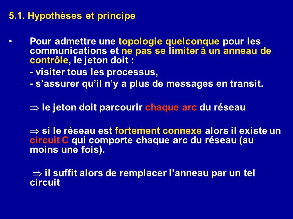5.1. Hypothèses et principe •Pour admettre une topologie quelconque pour les communications et ne pas se limiter à un anneau de contrôle, le jeton doi