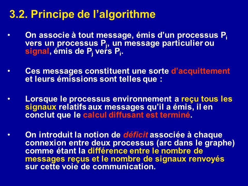 3.2. Principe de l'algorithme •On associe à tout message, émis d'un processus P i vers un processus P j, un message particulier ou signal, émis de P j