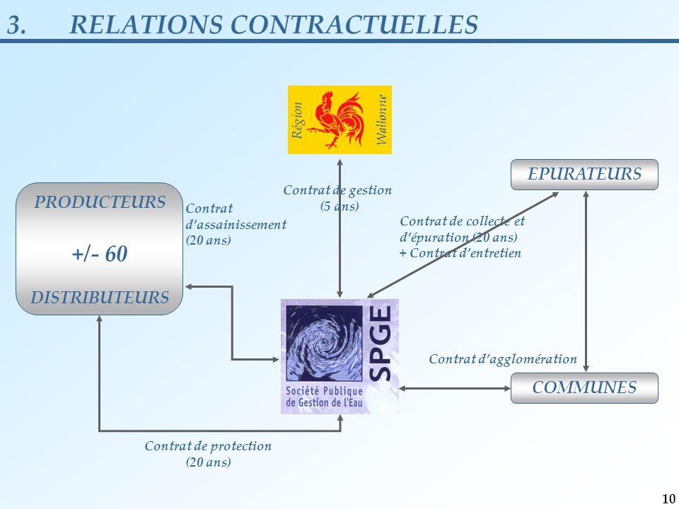 Contrat d'assainissement (20 ans) Contrat de protection (20 ans) PRODUCTEURS +/- 60 DISTRIBUTEURS EPURATEURS COMMUNES Contrat de collecte et d'épuration (20 ans) + Contrat d'entretien Contrat de gestion (5 ans) Région Wallonne Contrat d'agglomération 3.RELATIONS CONTRACTUELLES 10