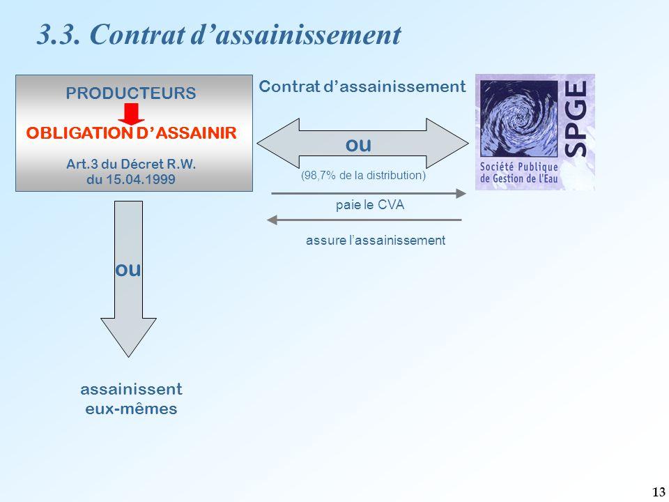 Contrat d'assainissement (98,7% de la distribution) assainissent eux-mêmes PRODUCTEURS OBLIGATION D'ASSAINIR Art.3 du Décret R.W.