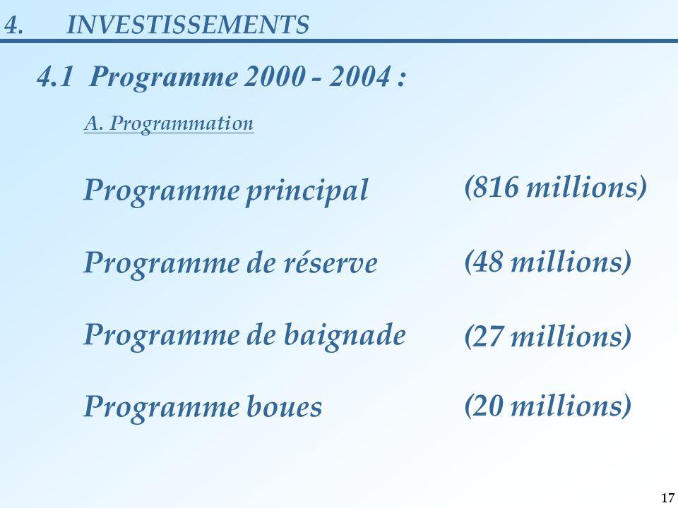 Programme principal Programme de réserve Programme de baignade Programme boues (816 millions) (48 millions) (27 millions) (20 millions) 4.INVESTISSEMENTS 4.1 Programme 2000 - 2004 : A.