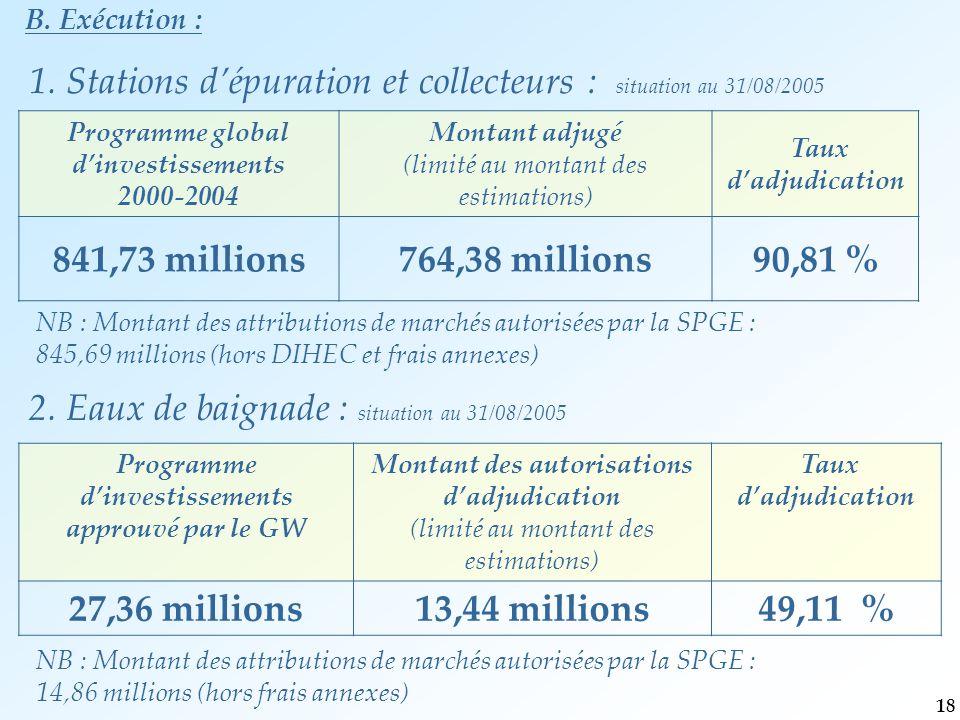 B. Exécution : Programme global d'investissements 2000-2004 Montant adjugé (limité au montant des estimations) Taux d'adjudication 841,73 millions764,