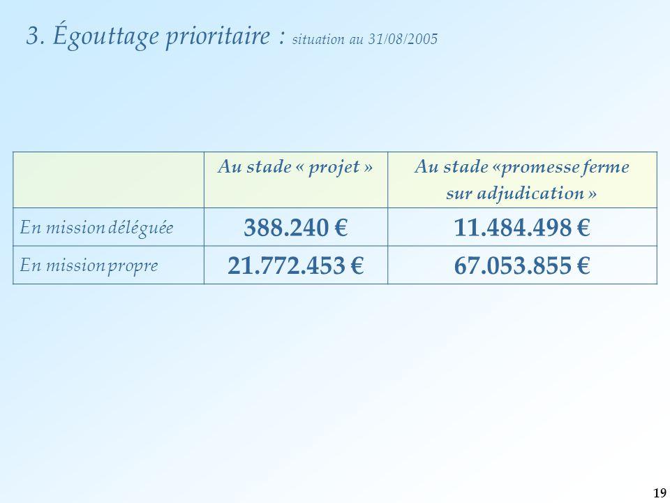 3. Égouttage prioritaire : situation au 31/08/2005 Au stade « projet »Au stade «promesse ferme sur adjudication » En mission déléguée 388.240 €11.484.