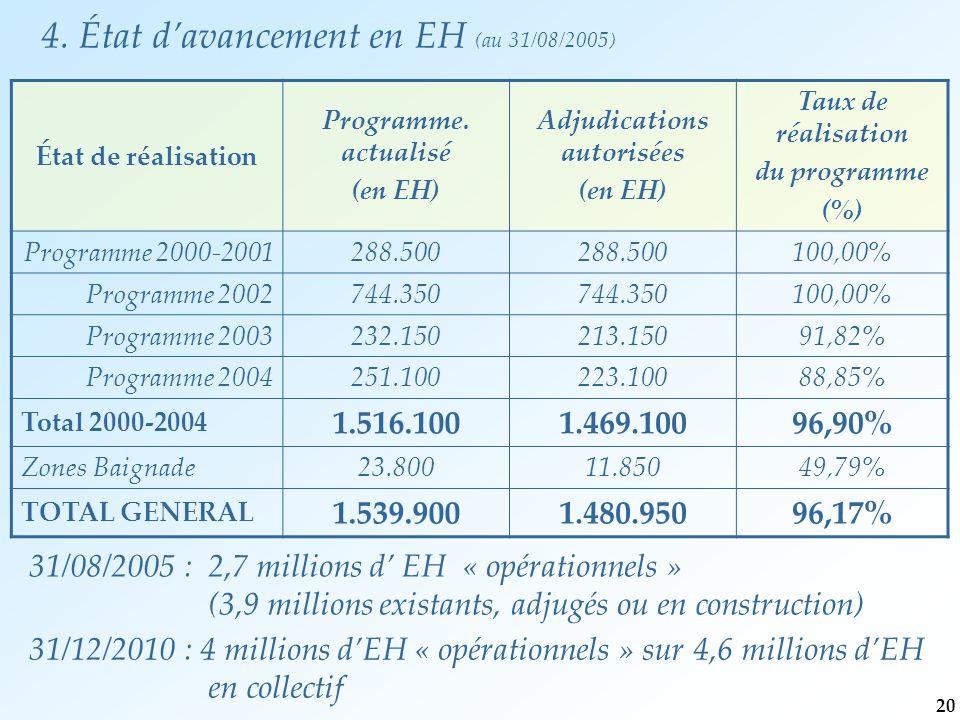 31/08/2005 : 2,7 millions d' EH « opérationnels » (3,9 millions existants, adjugés ou en construction) 31/12/2010 : 4 millions d'EH « opérationnels » sur 4,6 millions d'EH en collectif État de réalisation Programme.