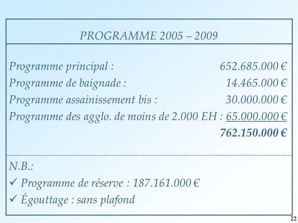 PROGRAMME 2005 – 2009 Programme principal : 652.685.000 € Programme de baignade : 14.465.000 € Programme assainissement bis : 30.000.000 € Programme des agglo.