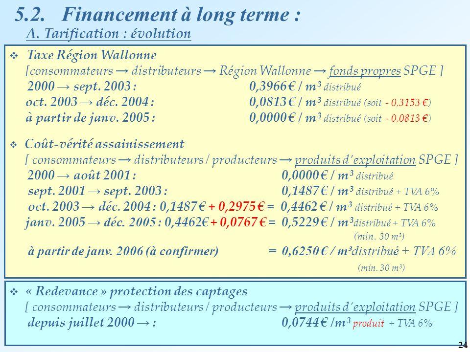 5.2. Financement à long terme :  Taxe Région Wallonne [consommateurs → distributeurs → Région Wallonne → fonds propres SPGE ] 2000 → sept. 2003 : 0,3