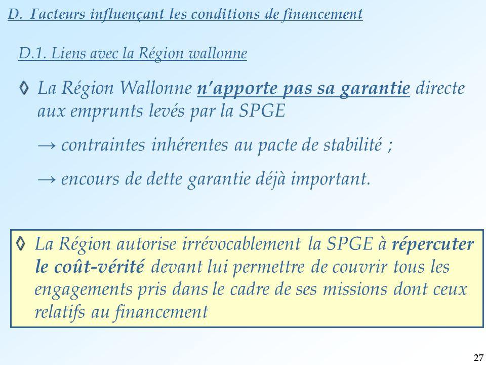 D. Facteurs influençant les conditions de financement ◊ ◊ La Région Wallonne n'apporte pas sa garantie directe aux emprunts levés par la SPGE → contra