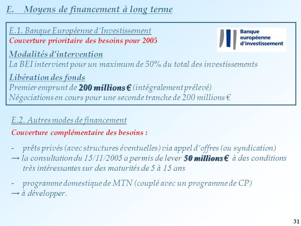 E.1. Banque Européenne d'Investissement Couverture prioritaire des besoins pour 2005 Modalités d'intervention La BEI intervient pour un maximum de 50%