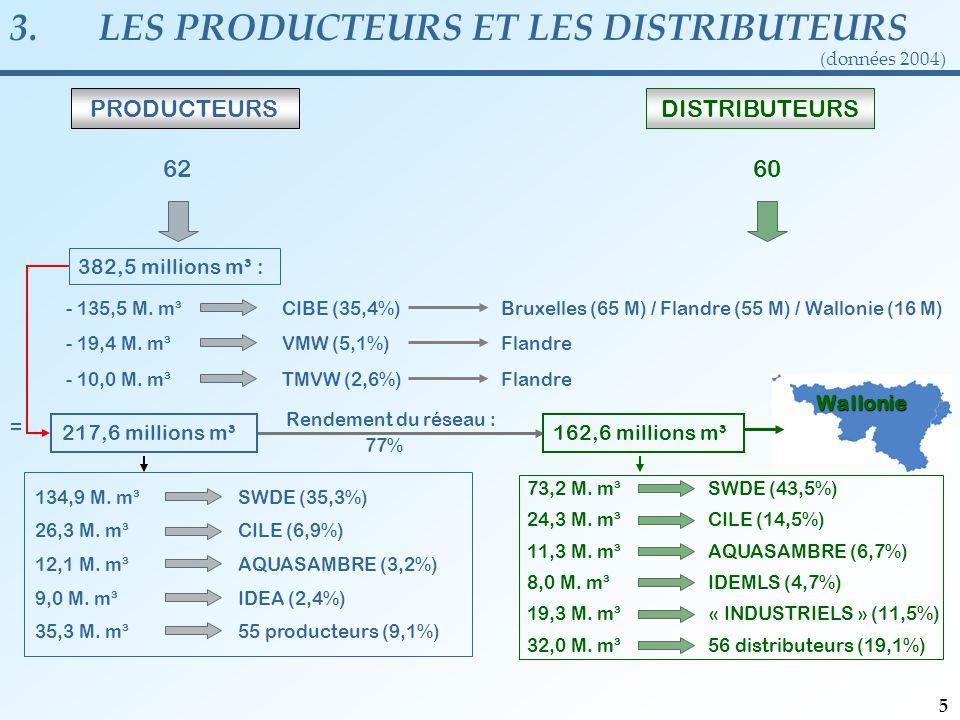 3.LES PRODUCTEURS ET LES DISTRIBUTEURS (données 2004) 382,5 millions m³ : PRODUCTEURS 62 Rendement du réseau : - 135,5 M.