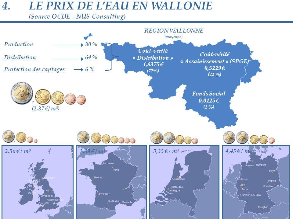 4.LE PRIX DE L'EAU EN WALLONIE (Source OCDE - NUS Consulting) Production Distribution Protection des captages 30 % 64 % 6 % REGION WALLONNE (moyenne) Coût-vérité « Distribution » 1,8375 € (77%) Coût-vérité « Assainissement » (SPGE) 0,5229 € (22 %) Fonds Social 0,0125 € (1 %) (2,37 €/ m³),, 2,56 € / m³,,, 2,89 € / m³ 3,35 € / m³4,45 € / m³ 6