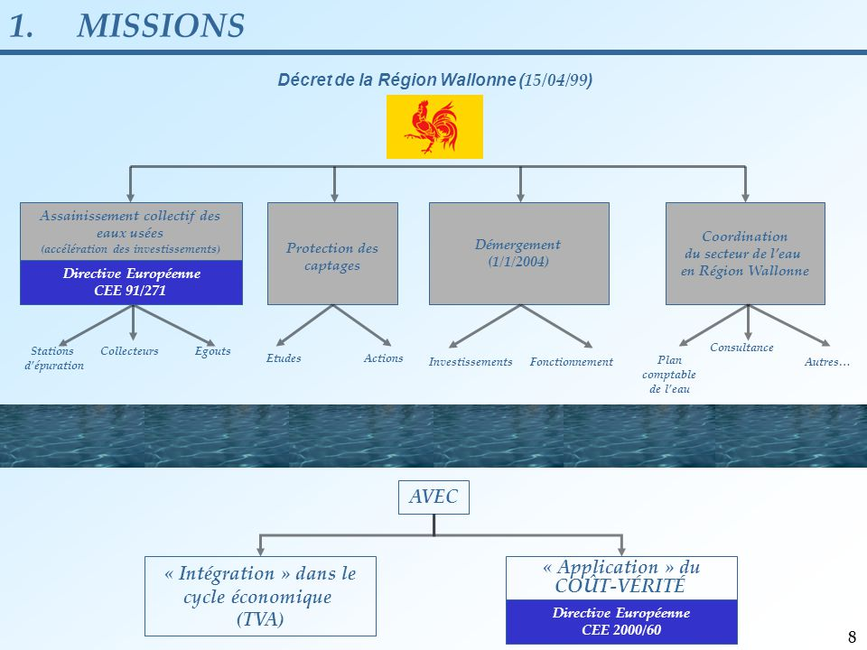 AVEC Décret de la Région Wallonne ( 15/04/99 ) Démergement (1/1/2004) Collecteurs Stations d'épuration Egouts Protection des captages EtudesActions InvestissementsFonctionnement « Intégration » dans le cycle économique (TVA) Assainissement collectif des eaux usées (accélération des investissements) Directive Européenne CEE 91/271 « Application » du COÛT-VÉRITÉ Directive Européenne CEE 2000/60 Coordination du secteur de l'eau en Région Wallonne Plan comptable de l'eau Autres… Consultance 1.MISSIONS 8