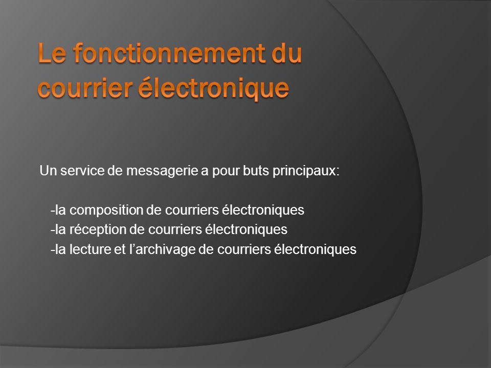 Un service de messagerie a pour buts principaux: -la composition de courriers électroniques -la réception de courriers électroniques -la lecture et l'archivage de courriers électroniques