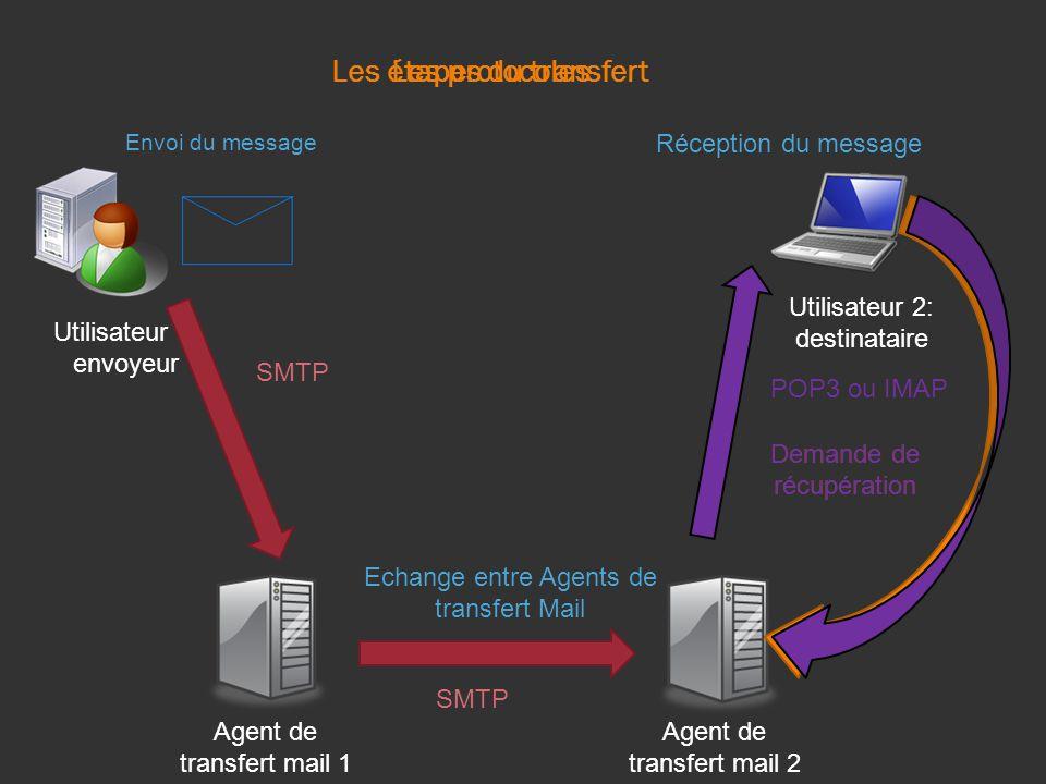 Les étapes du transfert Envoi du message Agent de transfert mail 1 Agent de transfert mail 2 Echange entre Agents de transfert Mail Utilisateur 1: envoyeur Utilisateur 2: destinataire Demande de récupération Réception du message Les protocoles SMTP POP3 ou IMAP Demande de récupération