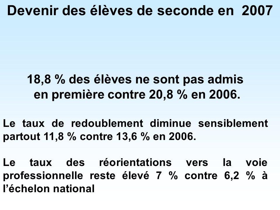 Devenir des élèves de seconde en 2007 18,8 % des élèves ne sont pas admis en première contre 20,8 % en 2006.