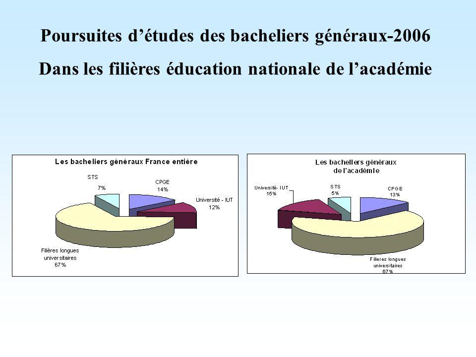 Taux de réussite au baccalauréat : 83,3% en 2007 1881 : 1% d'une classe d'âge accédait au baccalauréat 1945 : 4% 1960 : 11% 1970 : 30% 1995 : 62% 1960 : 215 000 étudiants 2006 : 2 254 000 étudiants ----------------------------------- 2007 : 63,6%
