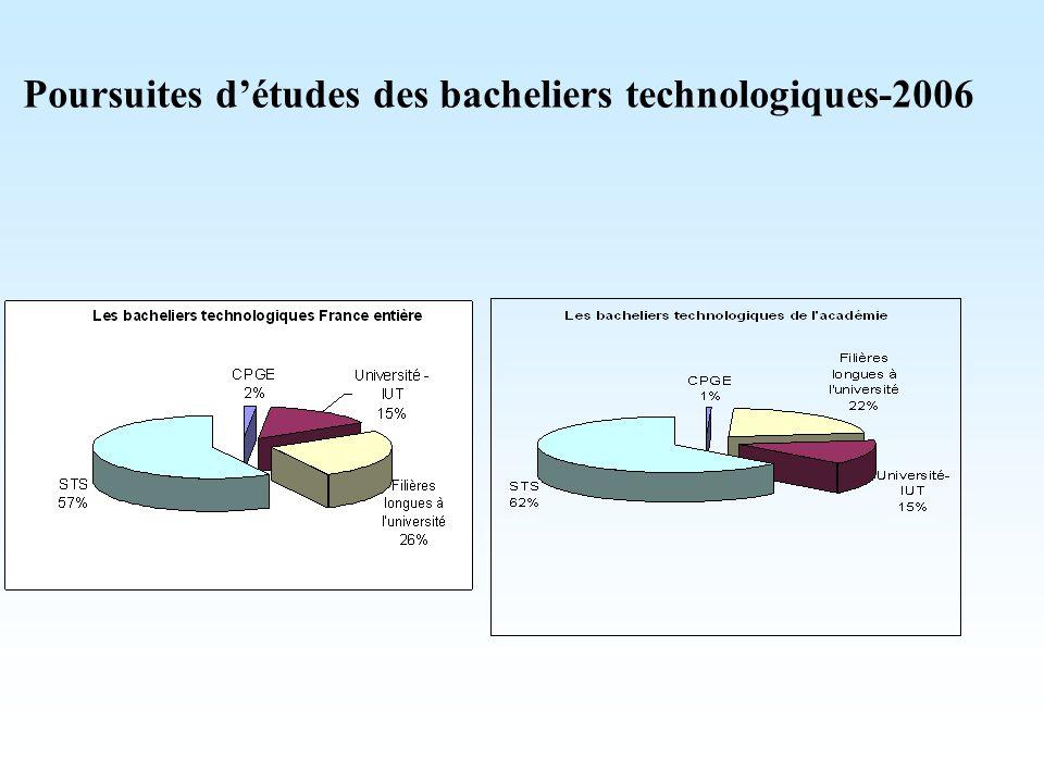Poursuites d'études des bacheliers technologiques-2006