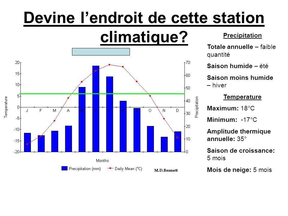 Devine l'endroit de cette station climatique? Precipitation Totale annuelle – faible quantité Saison humide – été Saison moins humide – hiver Temperat
