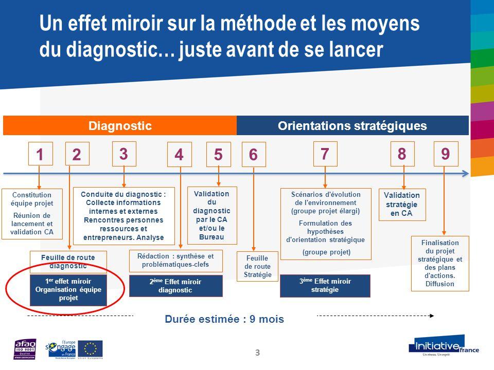 Un effet miroir sur la méthode et les moyens du diagnostic… juste avant de se lancer 3 1 3 4 6 7 5 Validation du diagnostic par le CA et/ou le Bureau