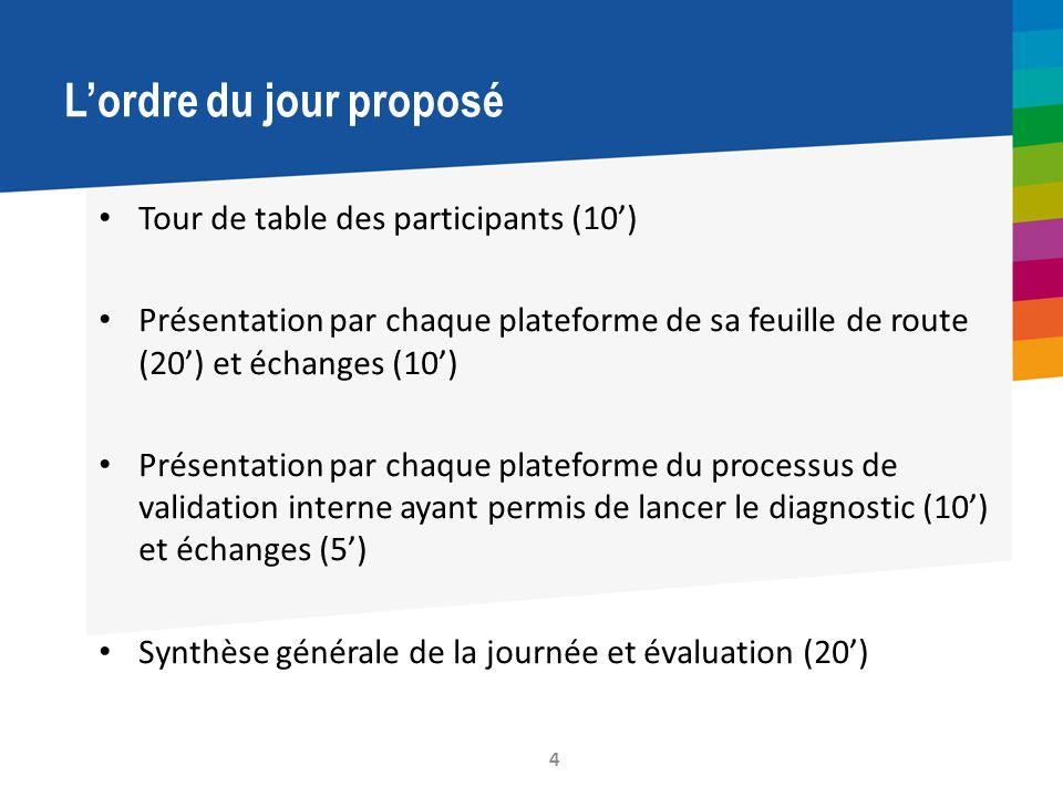 L'ordre du jour proposé • Tour de table des participants (10') • Présentation par chaque plateforme de sa feuille de route (20') et échanges (10') • P