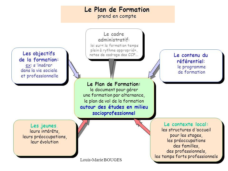 Maison Familiale Rurale d'Éducation et d'Orientation - 19 Louis-Marie BOUGES19 Le Plan de Formation prend en compte Le contenu du référentiel: le prog