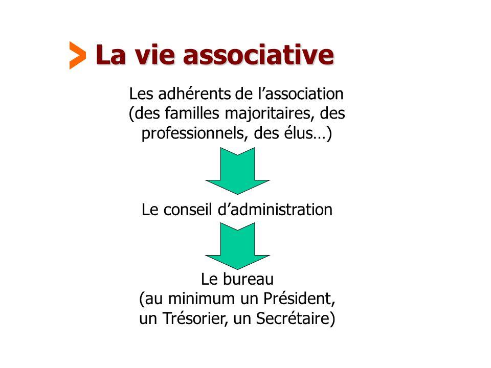 Maison Familiale Rurale d'Éducation et d'Orientation - 27 La vie associative Les adhérents de l'association (des familles majoritaires, des profession