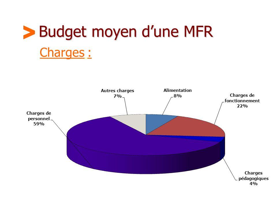 Maison Familiale Rurale d'Éducation et d'Orientation - 35 Budget moyen d'une MFR Charges :