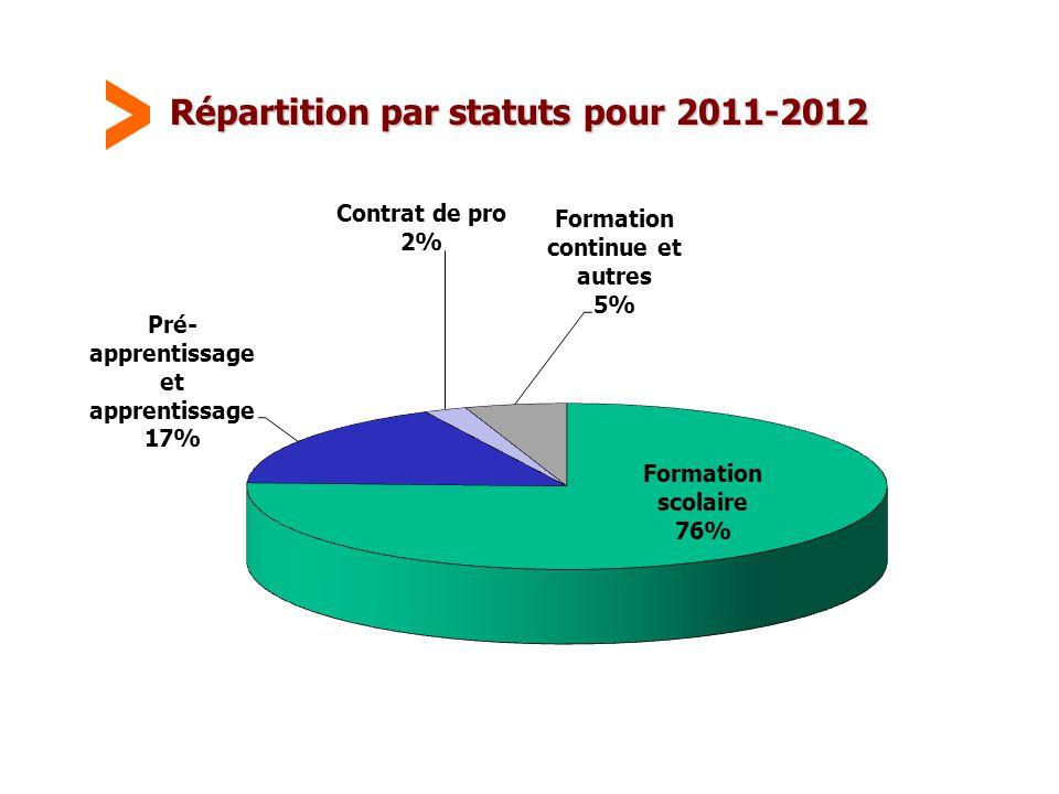 Maison Familiale Rurale d'Éducation et d'Orientation - 44 Répartition par statuts pour 2011-2012