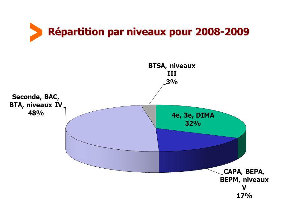Maison Familiale Rurale d'Éducation et d'Orientation - 45 Répartition par niveaux pour 2008-2009