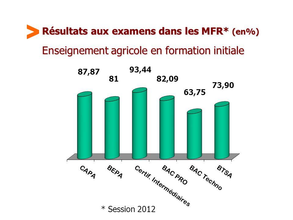 Maison Familiale Rurale d'Éducation et d'Orientation - 49 Résultats aux examens dans les MFR* (en%) Enseignement agricole en formation initiale