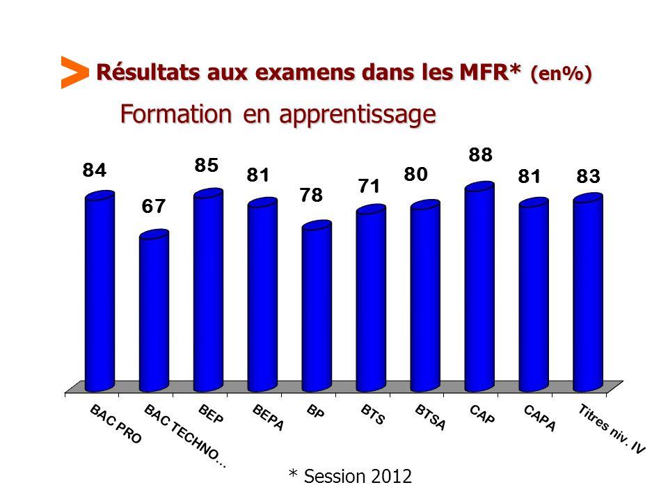 Maison Familiale Rurale d'Éducation et d'Orientation - 50 Résultats aux examens dans les MFR* (en%) Formation en apprentissage * Session 2012