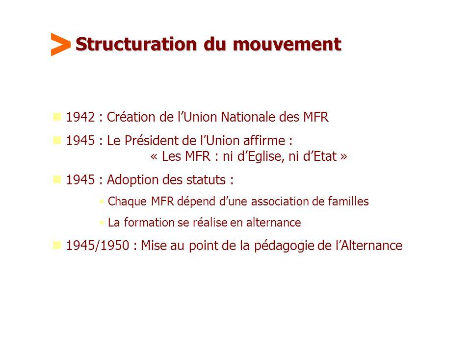 Maison Familiale Rurale d'Éducation et d'Orientation - 6 Structuration du mouvement  1942 : Création de l'Union Nationale des MFR  1945 : Le Préside