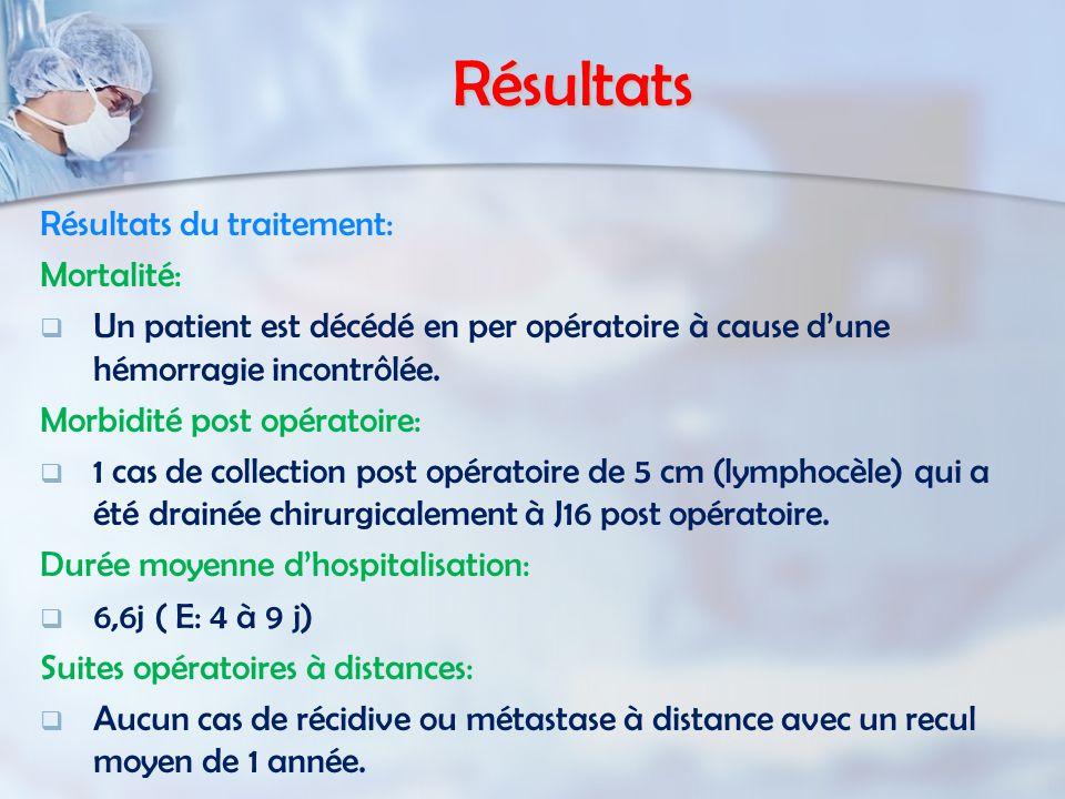 Résultats Résultats du traitement: Mortalité:   Un patient est décédé en per opératoire à cause d'une hémorragie incontrôlée. Morbidité post opérato