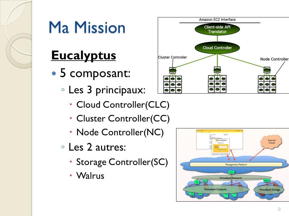 Ma Mission Eucalyptus  5 composant: ◦ Les 3 principaux:  Cloud Controller(CLC)  Cluster Controller(CC)  Node Controller(NC) ◦ Les 2 autres:  Stor