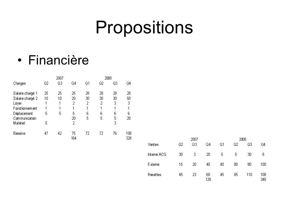 Propositions •Financière