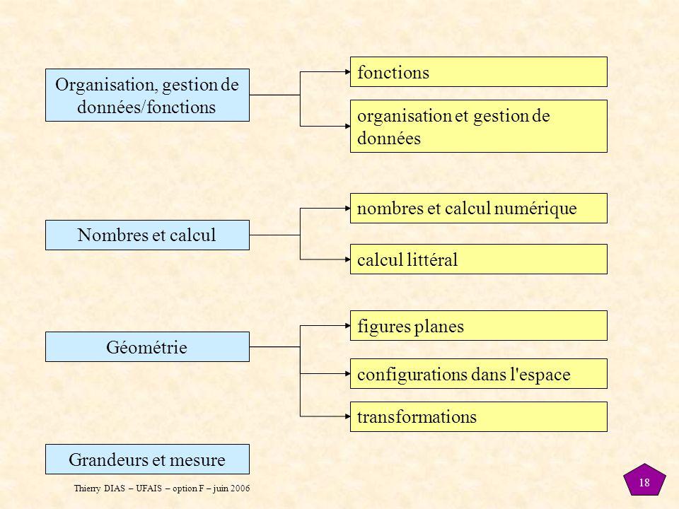 Thierry DIAS – UFAIS – option F – juin 2006 18 Organisation, gestion de données/fonctions Nombres et calcul Géométrie Grandeurs et mesure fonctions or