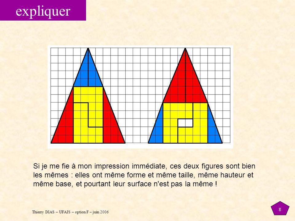 Thierry DIAS – UFAIS – option F – juin 2006 8 expliquer Si je me fie à mon impression immédiate, ces deux figures sont bien les mêmes : elles ont même forme et même taille, même hauteur et même base, et pourtant leur surface n est pas la même !