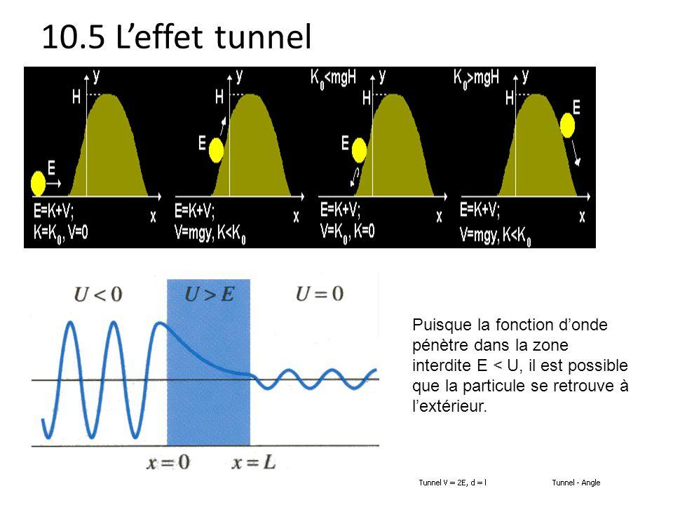 10.5 L'effet tunnel Puisque la fonction d'onde pénètre dans la zone interdite E < U, il est possible que la particule se retrouve à l'extérieur.