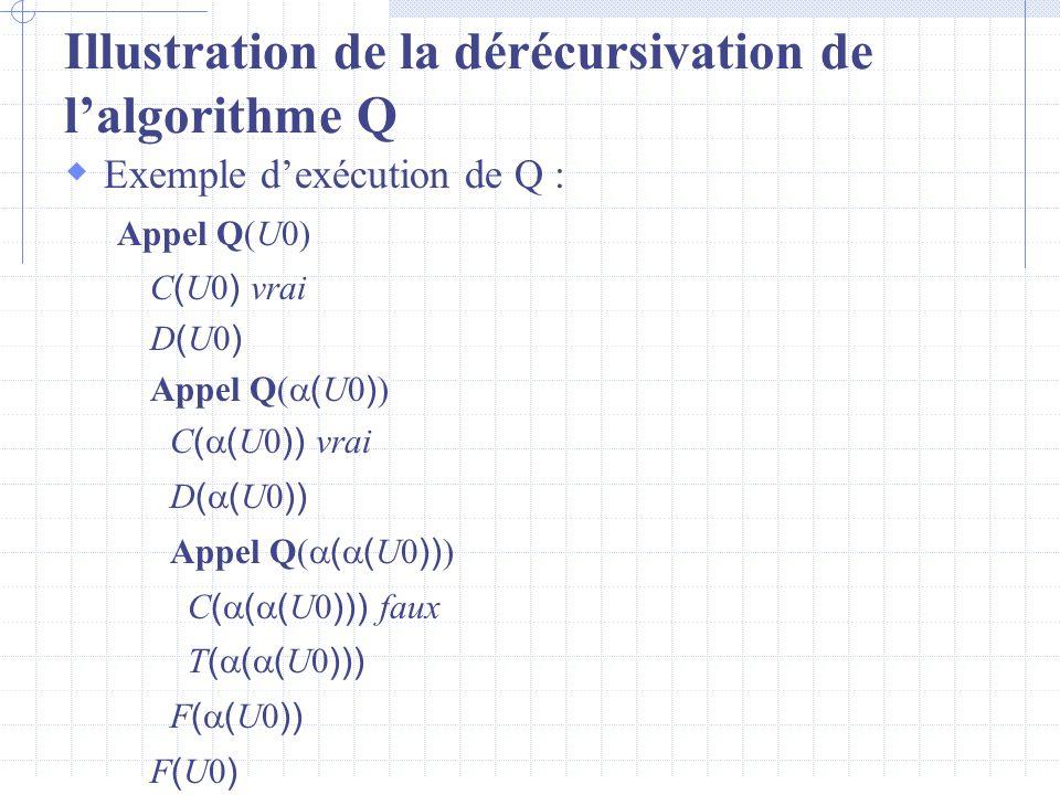 Illustration de la dérécursivation de l'algorithme Q  Exemple d'exécution de Q : Appel Q(U0) C ( U0 ) vrai D ( U0 ) Appel Q(  ( U0 ) ) C (  ( U0 )) vrai D (  ( U0 )) Appel Q(  (  ( U0 )) ) C (  (  ( U0 ))) faux T (  (  ( U0 ))) F (  ( U0 )) F ( U0 )