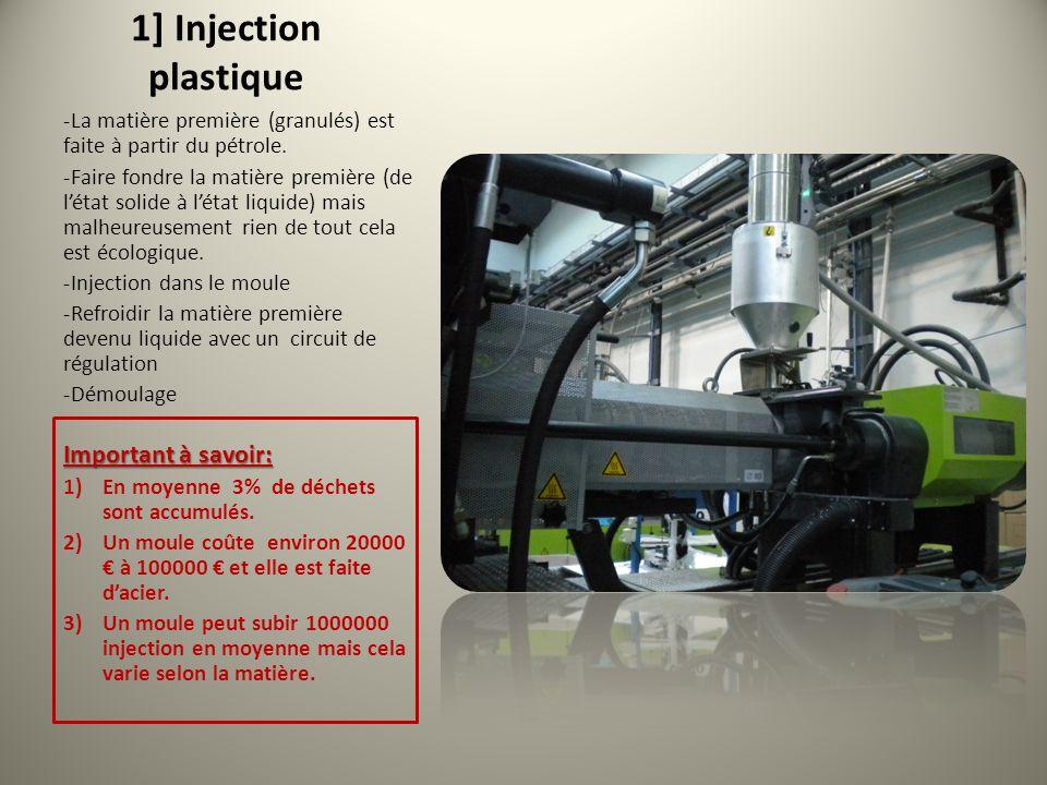 1] Injection plastique ‐La matière première (granulés) est faite à partir du pétrole. ‐Faire fondre la matière première (de l'état solide à l'état liq