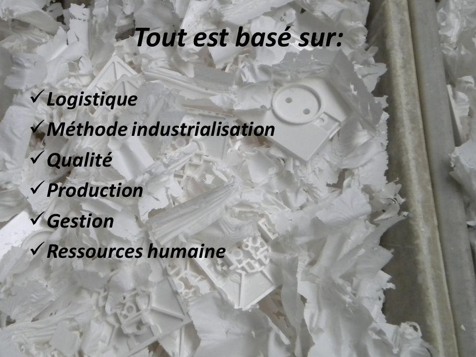 Tout est basé sur:  Logistique  Méthode industrialisation  Qualité  Production  Gestion  Ressources humaine