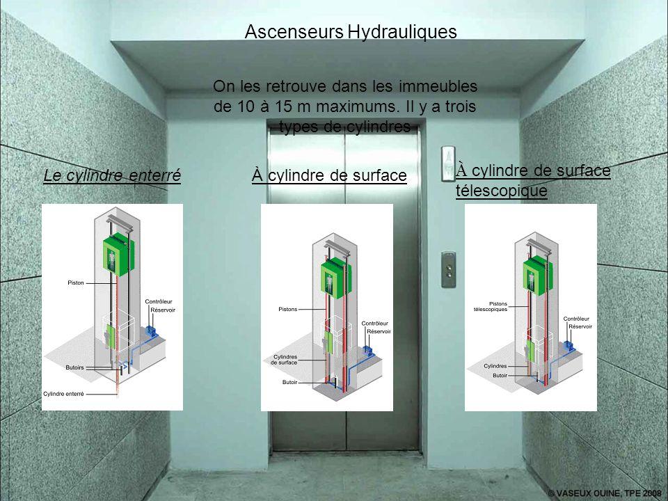 Ascenseurs Hydrauliques On les retrouve dans les immeubles de 10 à 15 m maximums. Il y a trois types de cylindres Le cylindre enterréÀ cylindre de sur