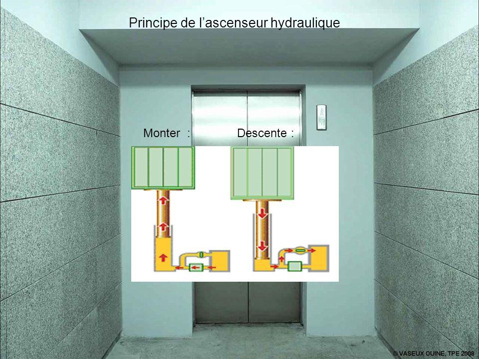 Principe de l'ascenseur hydraulique Monter : Descente :