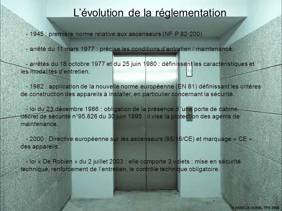 L'évolution de la réglementation - 1945 : première norme relative aux ascenseurs (NF P 82-200) - arrêté du 11 mars 1977 : précise les conditions d'ent